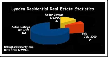 Lynden Real Estate Graph