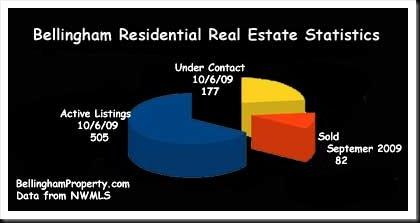 Bellingham Real Estate Market